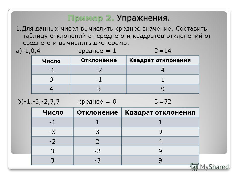 Пример 2. Упражнения. Пример 2. Упражнения. 1. Для данных чисел вычислить среднее значение. Составить таблицу отклонений от среднего и квадратов отклонений от среднего и вычислить дисперсию: а)-1,0,4 среднее = 1 D=14 Число Отклонение Квадрат отклонен