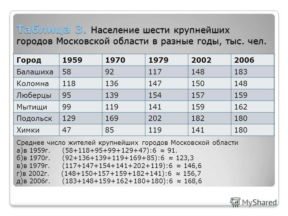 Таблица 3. Население шести крупнейших городов Московской области в разные годы, тыс. чел. Город 19591970197920022006 Балашиха 5892117148183 Коломна 118136147150148 Люберцы 95139154157159 Мытищи 99119141159162 Подольск 129169202182180 Химки 4785119141