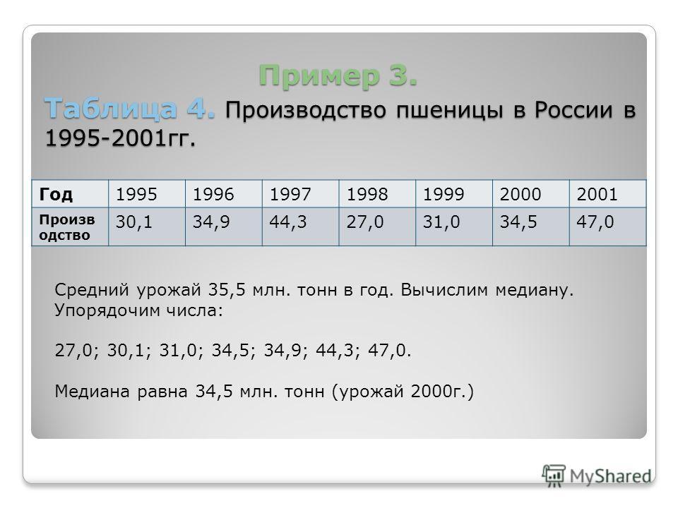 Пример 3. Таблица 4. Произвррродство пшеницы в России в 1995-2001 гг. Пример 3. Таблица 4. Произвррродство пшеницы в России в 1995-2001 гг. Год 1995199619971998199920002001 Произв ррродство 30,134,944,327,031,034,547,0 Средний урожай 35,5 млн. тонн в