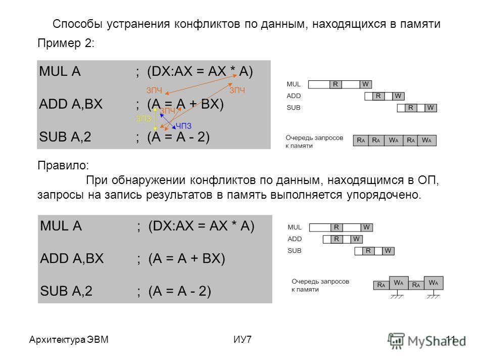Архитектура ЭВМИУ711 Пример 2: Правило: При обнаружении конфликтов по данным, находящимся в ОП, запросы на запись результатов в память выполняется упорядочено. Способы устранения конфликтов по данным, находящихся в памяти