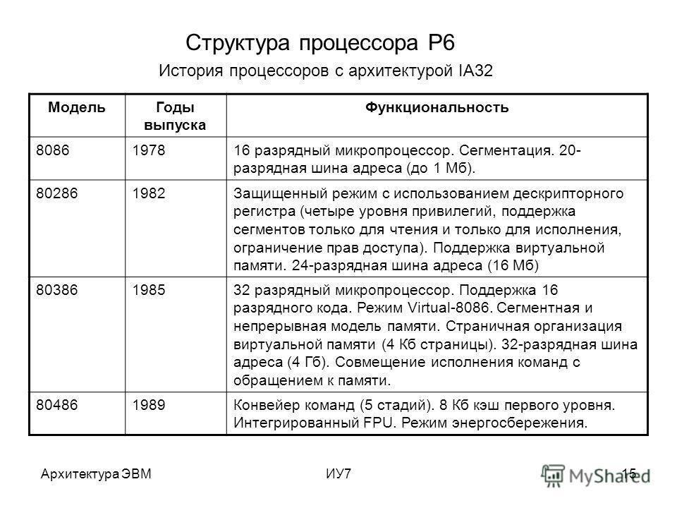 Архитектура ЭВМИУ715 Структура процессора P6 История процессоров с архитектурой IA32 Модель Годы выпуска Функциональность 8086197816 разрядный микропроцессор. Сегментация. 20- разрядная шина адреса (до 1 Мб). 802861982Защищенный режим с использование