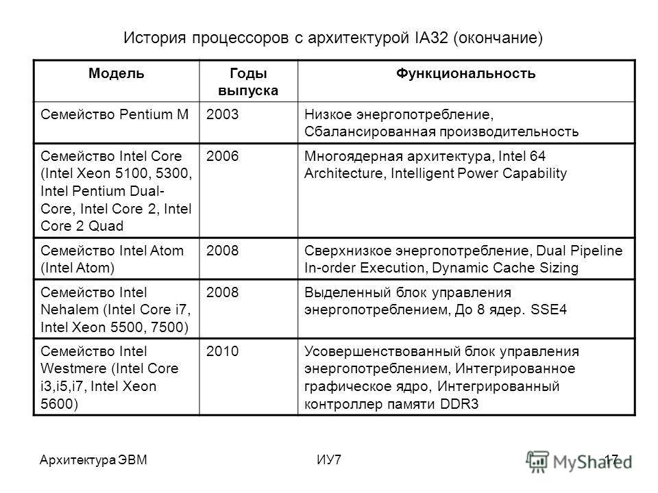 Архитектура ЭВМИУ717 Модель Годы выпуска Функциональность Семейство Pentium M2003Низкое энергопотребление, Сбалансированная производительность Семейство Intel Core (Intel Xeon 5100, 5300, Intel Pentium Dual- Core, Intel Core 2, Intel Core 2 Quad 2006