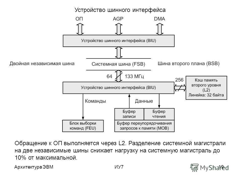 Архитектура ЭВМИУ719 Устройство шинного интерфейса Обращение к ОП выполняется через L2. Разделение системной магистрали на две независимые шины снижает нагрузку на системную магистраль до 10% от максимальной.