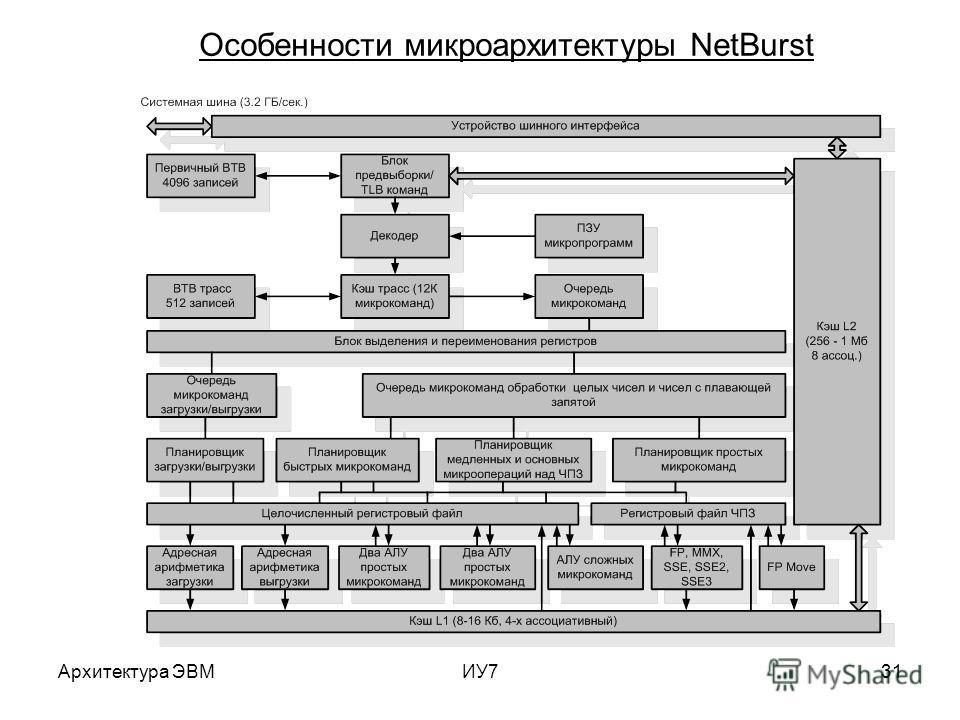Архитектура ЭВМИУ731 Особенности микро архитектуры NetBurst