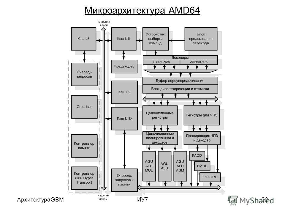 Архитектура ЭВМИУ732 Микроархитектура AMD64