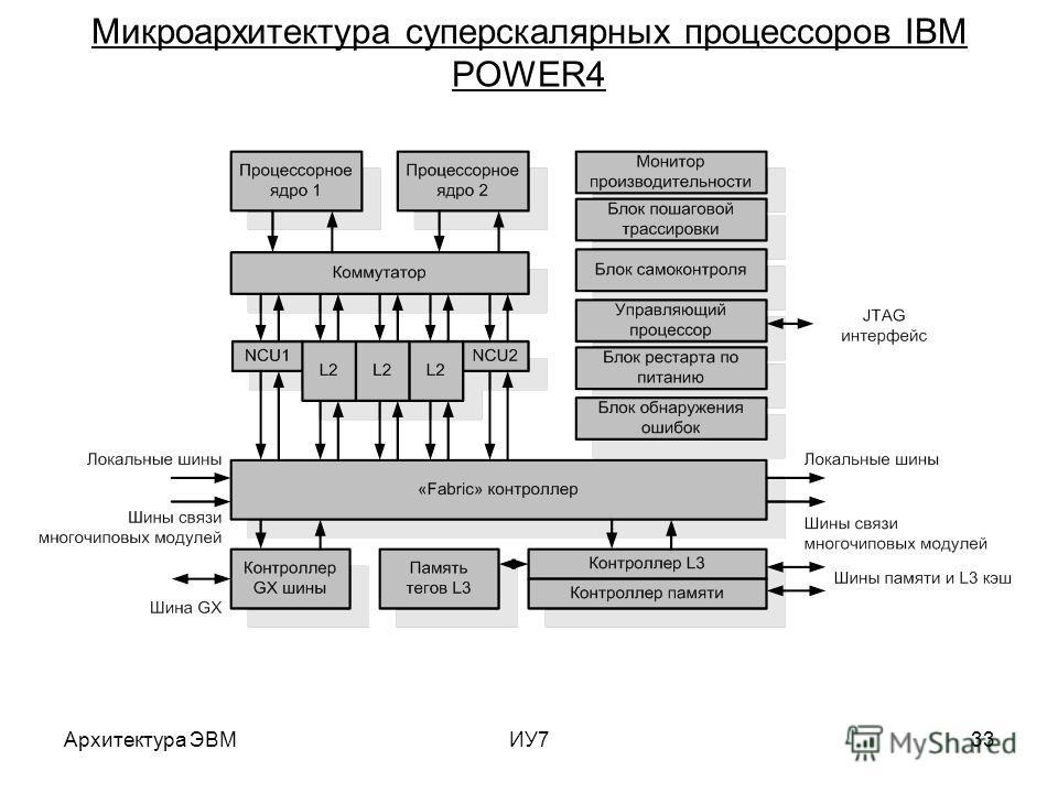 Архитектура ЭВМИУ733 Микроархитектура суперскалярных процессоров IBM POWER4
