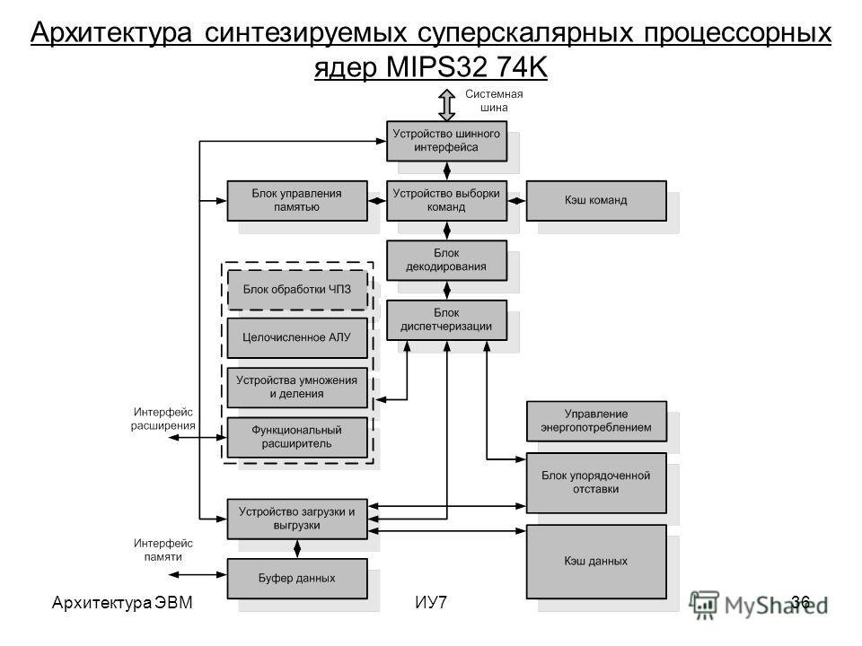 Архитектура ЭВМИУ736 Архитектура синтезируемых суперскалярных процессорных ядер MIPS32 74K
