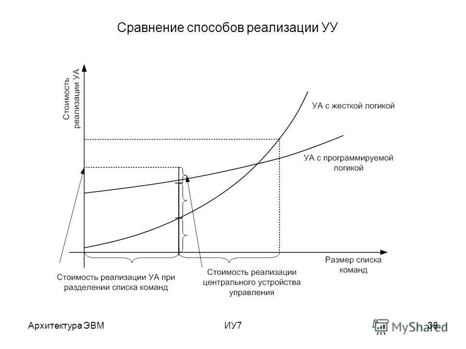 Архитектура ЭВМИУ738 Сравнение способов реализации УУ