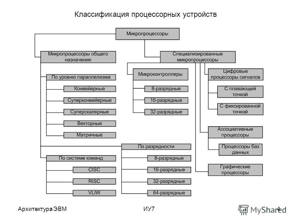 Архитектура ЭВМИУ74 Классификация процессорных устройств