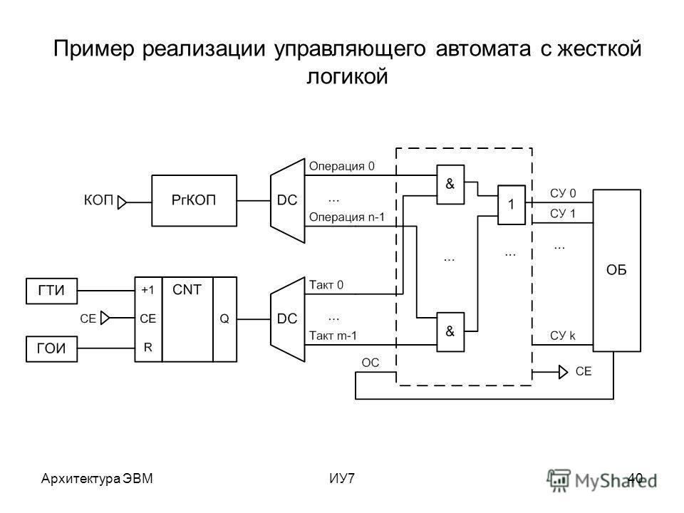 Архитектура ЭВМИУ740 Пример реализации управляющего автомата с жесткой логикой