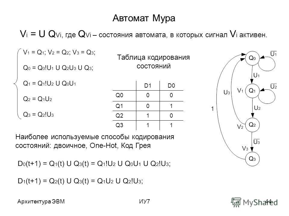 Архитектура ЭВМИУ744 Автомат Мура V i = U Q Vi, где Q Vi – состояния автомата, в которых сигнал V i активен. Таблица кодирования состояний D1D0 Q000 Q101 Q210 Q311 Наиболее используемые способы кодирования состояний: двоичное, One-Hot, Код Грея