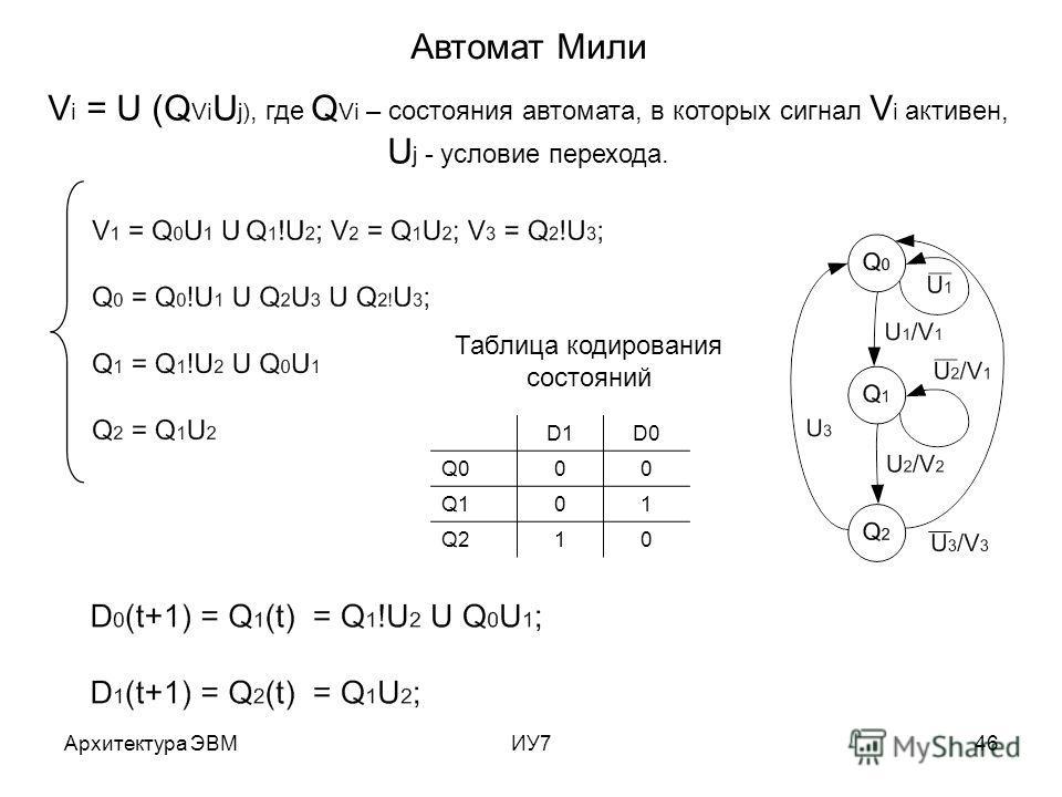 Архитектура ЭВМИУ746 Автомат Мили Таблица кодирования состояний D1D0 Q000 Q101 Q210 V i = U (Q Vi U j), где Q Vi – состояния автомата, в которых сигнал V i активен, U j - условие перехода.