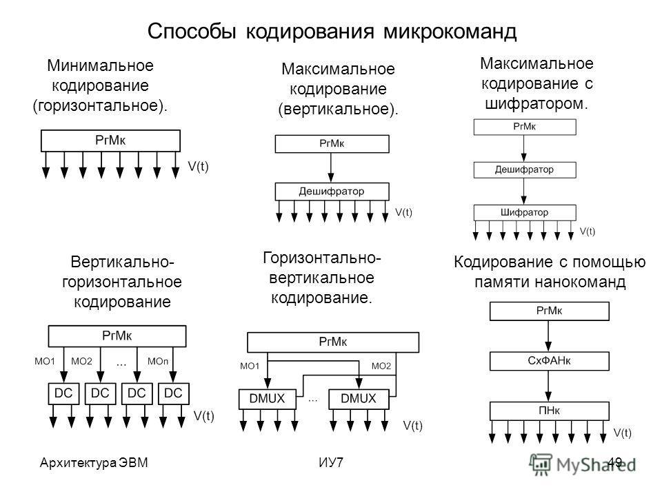 Архитектура ЭВМИУ749 Способы кодирования микрокоманд Минимальное кодирование (горизонтальное). Максимальное кодирование (вертикальное). Горизонтально- вертикальное кодирование. Вертикально- горизонтальное кодирование Кодирование с помощью памяти нано