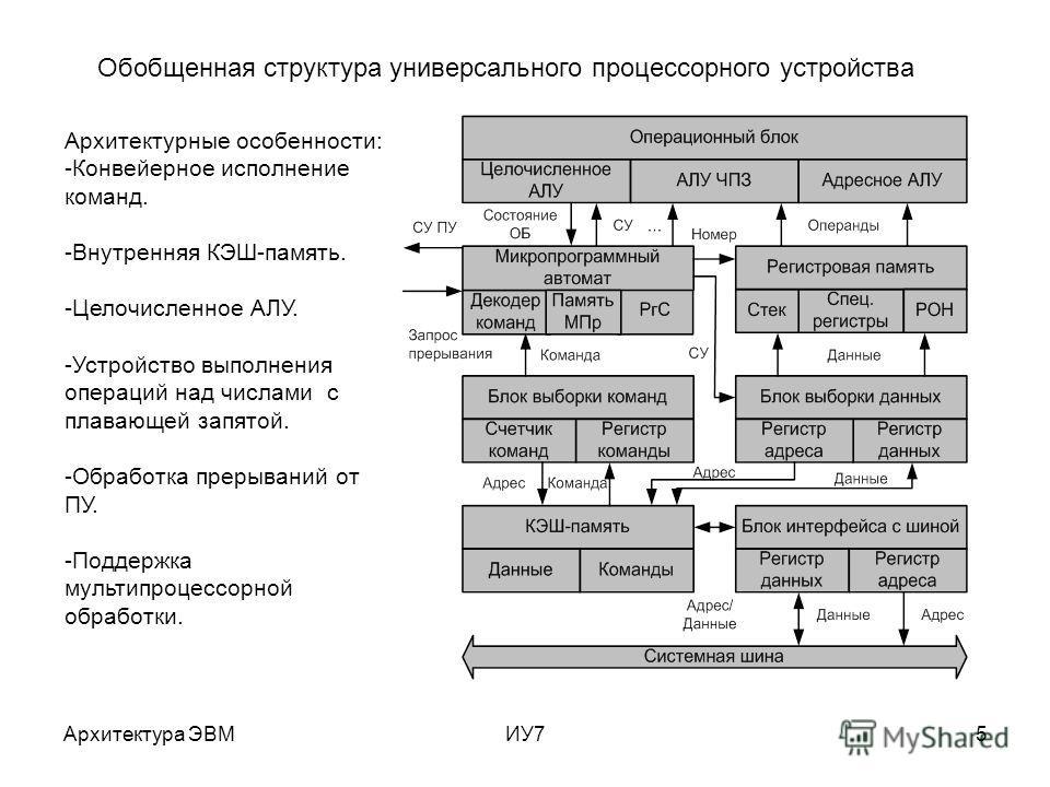 Архитектура ЭВМИУ75 Обобщенная структура универсального процессорного устройства Архитектурные особенности: -Конвейерное исполнение команд. -Внутренняя КЭШ-память. -Целочисленное АЛУ. -Устройство выполнения операций над числами с плавающей запятой. -