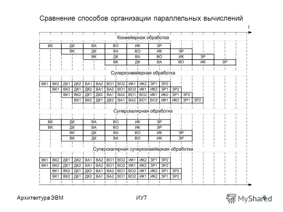 Архитектура ЭВМИУ76 Сравнение способов организации параллельных вычислений