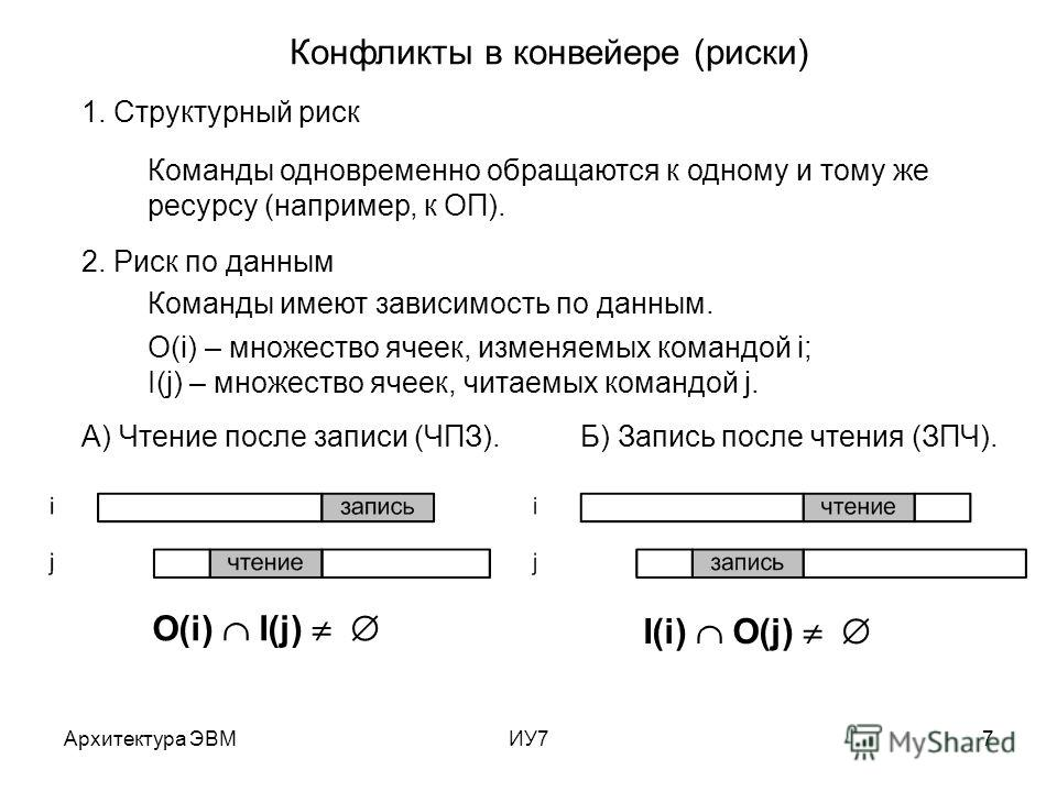 Архитектура ЭВМИУ77 Конфликты в конвейере (риски) 1. Структурный риск 2. Риск по данным Команды одновременно обращаются к одному и тому же ресурсу (например, к ОП). Команды имеют зависимость по данным. O(i) – множество ячеек, изменяемых командой i; I