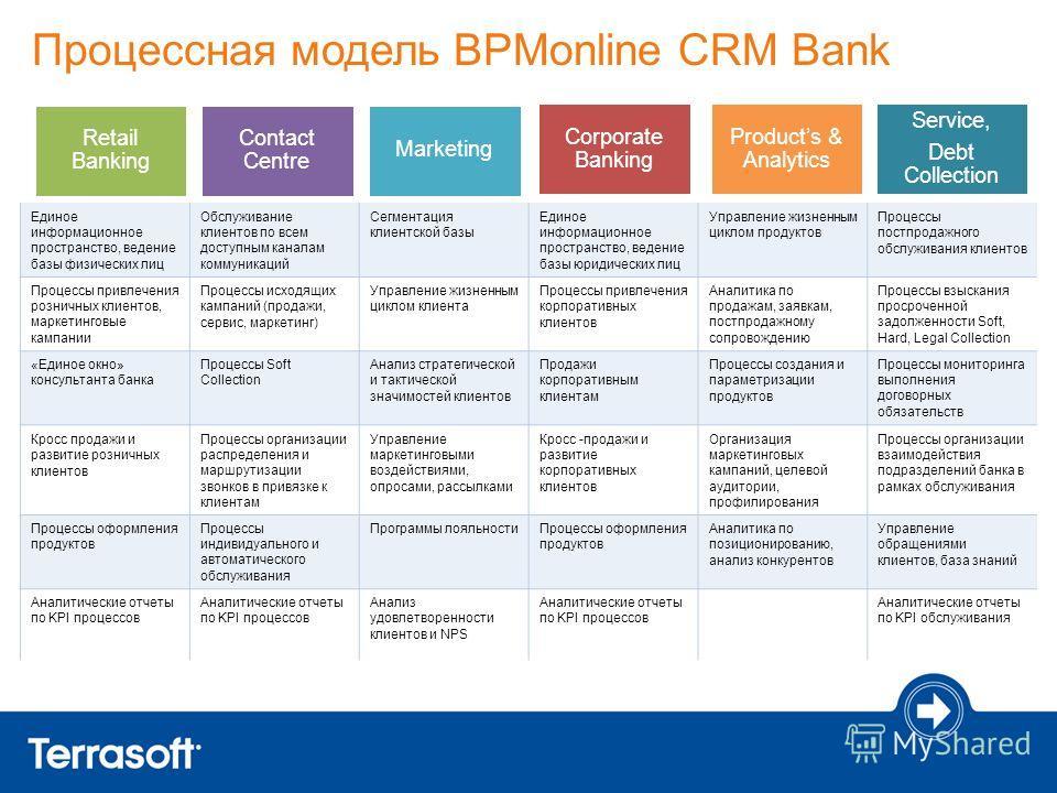 Процессная модель BPMonline CRM Bank Corporate Banking Retail Banking Contact Centre Marketing Products & Analytics Service, Debt Collection Единое информационное пространство, ведение базы физических лиц Обслуживание клиентов по всем доступным канал