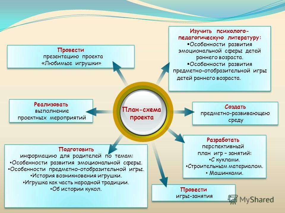 План-схема проекта Изучить