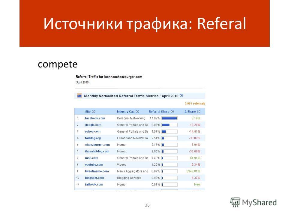 36 Источники трафика: Referal compete