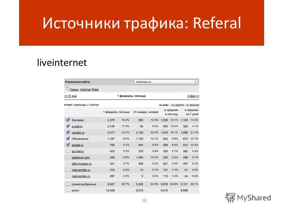 38 Источники трафика: Referal liveinternet