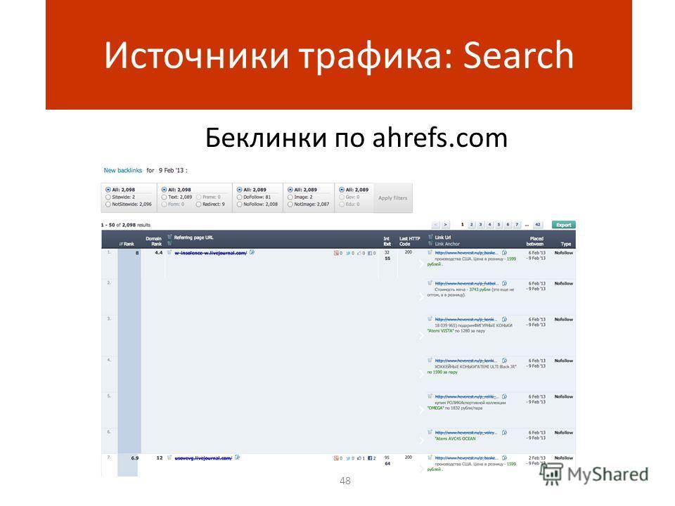 Беклинки по ahrefs.com 48 Источники трафика: Search