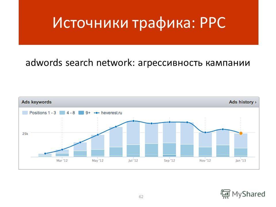 adwords search network: агрессивность кампании 62 Источники трафика: PPC