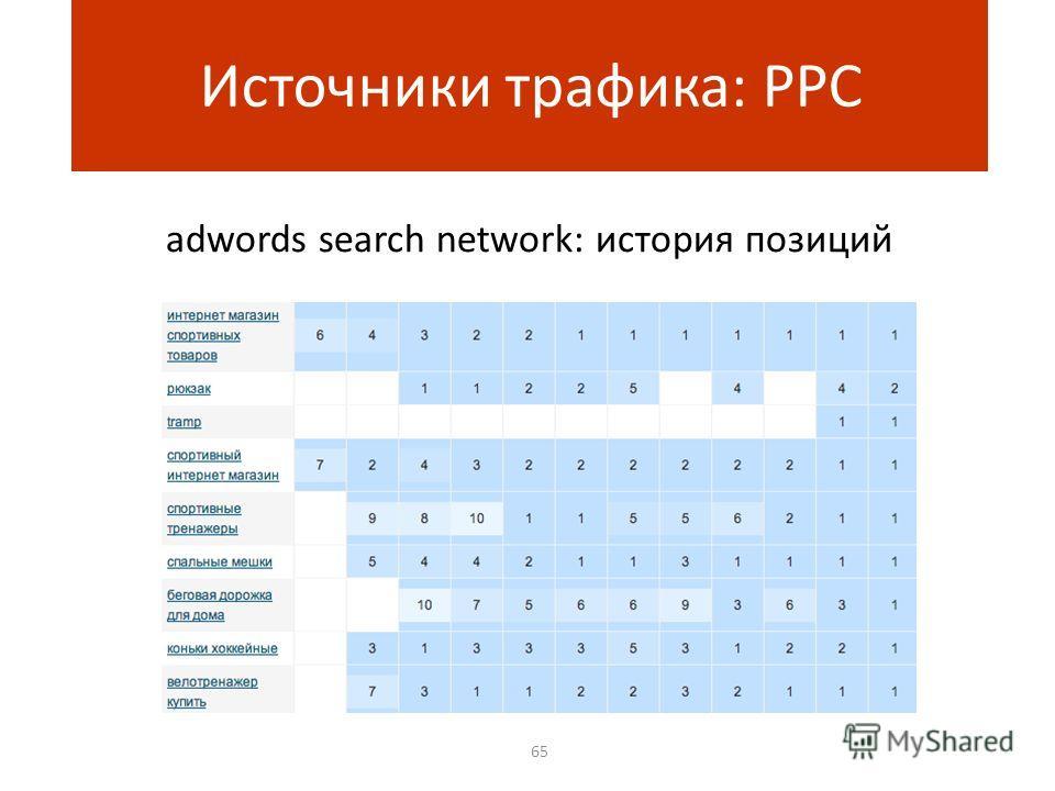 adwords search network: история позиций 65 Источники трафика: PPC