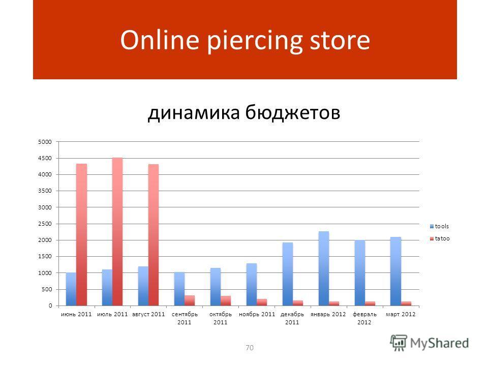 динамика бюджетов 70 Online piercing store