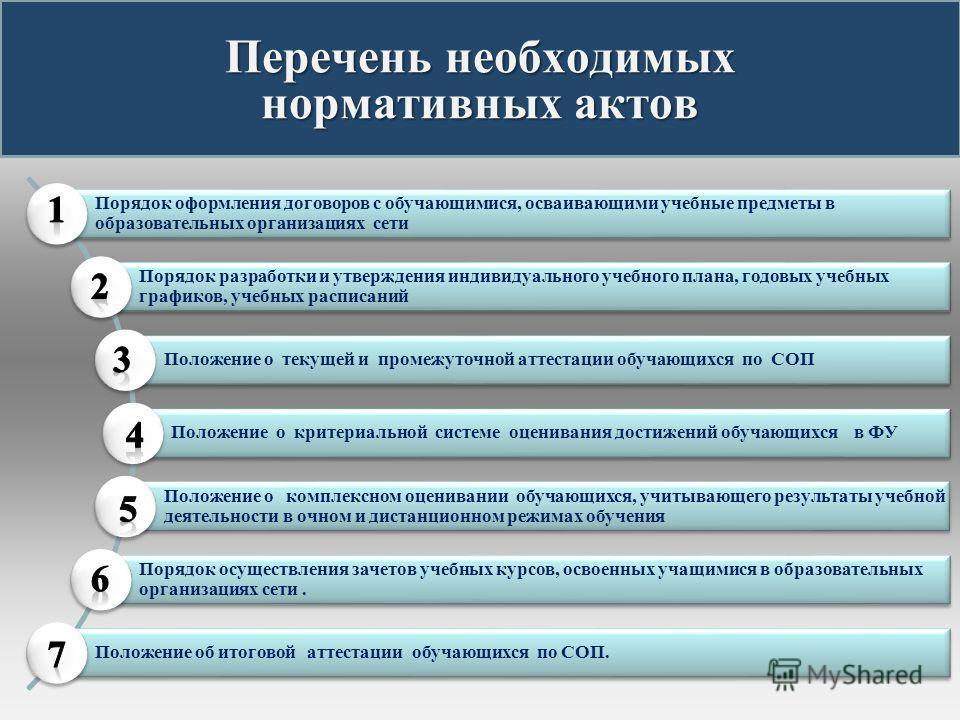 Перечень необходимых нормативных актов