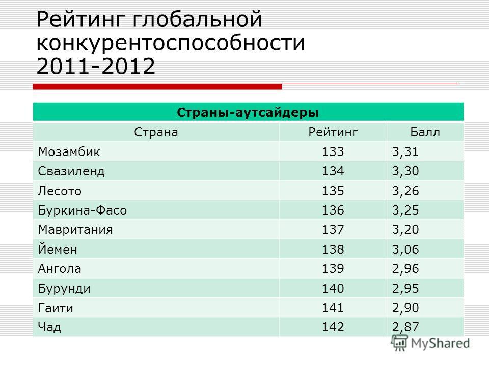 Рейтинг глобальной конкурентоспособности 2011-2012 Страны-аутсайдеры Страна РейтингБалл Мозамбик 1333,31 Свазиленд 1343,30 Лесото 1353,26 Буркина-Фасо 1363,25 Мавритания 1373,20 Йемен 1383,06 Ангола 1392,96 Бурунди 1402,95 Гаити 1412,90 Чад 1422,87