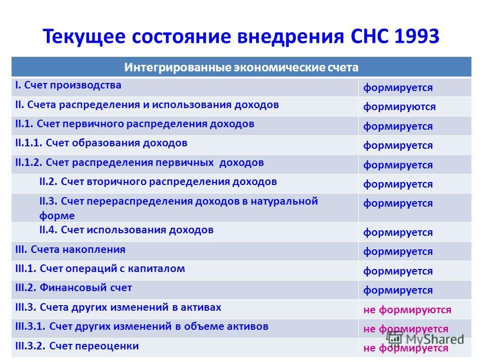 Текущее состояние внедрения СНС 1993 Интегрированные экономические счета I. Счет производства формируется II. Счета распределения и использования доходов формируются II.1. Счет первичного распределения доходов формируется II.1.1. Счет образования дох