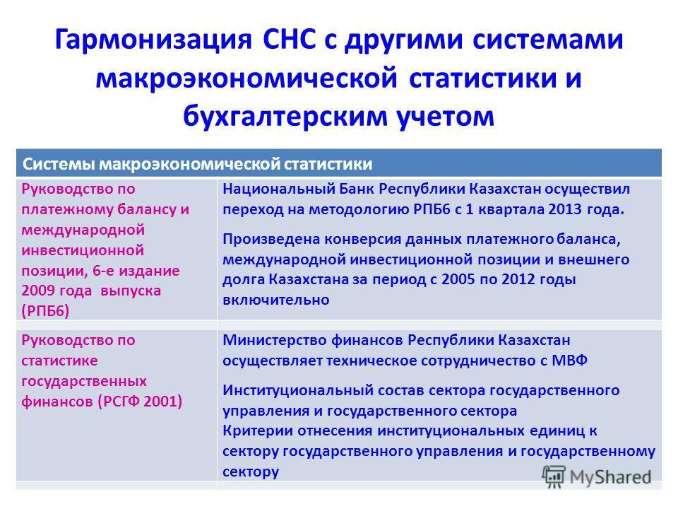 Системы макроэкономической статистики Руководство по платежному балансу и международной инвестиционной позиции, 6-е издание 2009 года выпуска (РПБ6) Национальный Банк Республики Казахстан осуществил переход на методологию РПБ6 с 1 квартала 2013 года.
