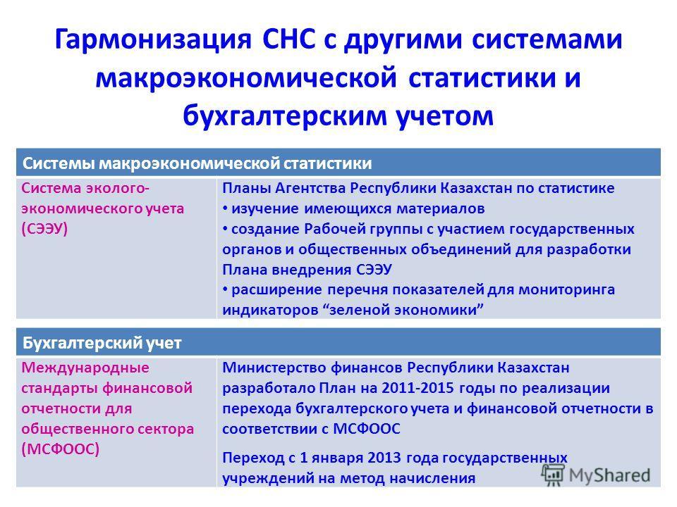 Системы макроэкономической статистики Система эколого- экономического учета (СЭЭУ) Планы Агентства Республики Казахстан по статистике изучение имеющихся материалов создание Рабочей группы с участием государственных органов и общественных объединений