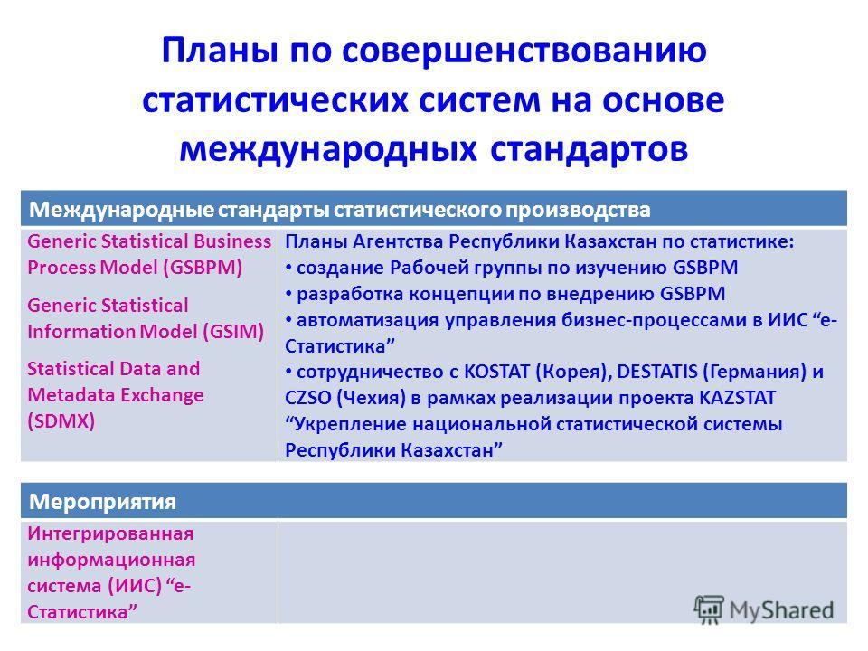 Международные стандарты статистического производства Generic Statistical Business Process Model (GSBPM) Generic Statistical Information Model (GSIM) Statistical Data and Metadata Exchange (SDMX) Планы Агентства Республики Казахстан по статистике: соз