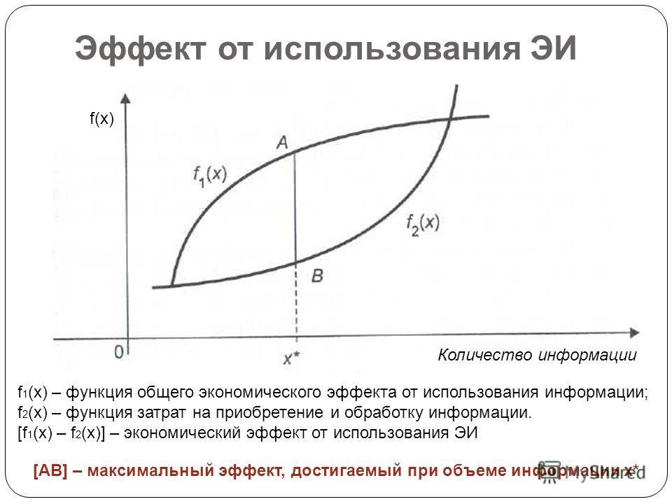 Эффект от использования ЭИ f(x) Количество информации f 1 (x) – функция общего экономического эффекта от использования информации; f 2 (x) – функция затрат на приобретение и обработку информации. [f 1 (x) – f 2 (x)] – экономический эффект от использо