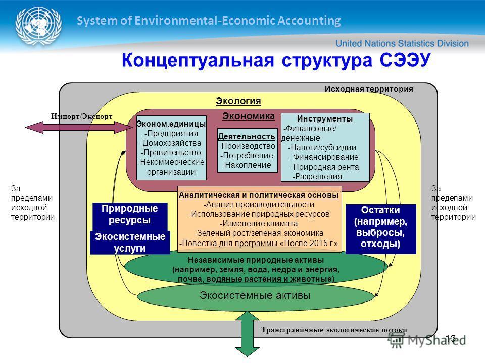 System of Environmental-Economic Accounting 13 Концептуальная структура СЭЭУ Деятельность -Производство -Потребление -Накопление Инструменты -Финансовые/ денежные -Налоги/субсидии - Финансирование -Природная рента -Разрешения Эконом.единицы -Предприя
