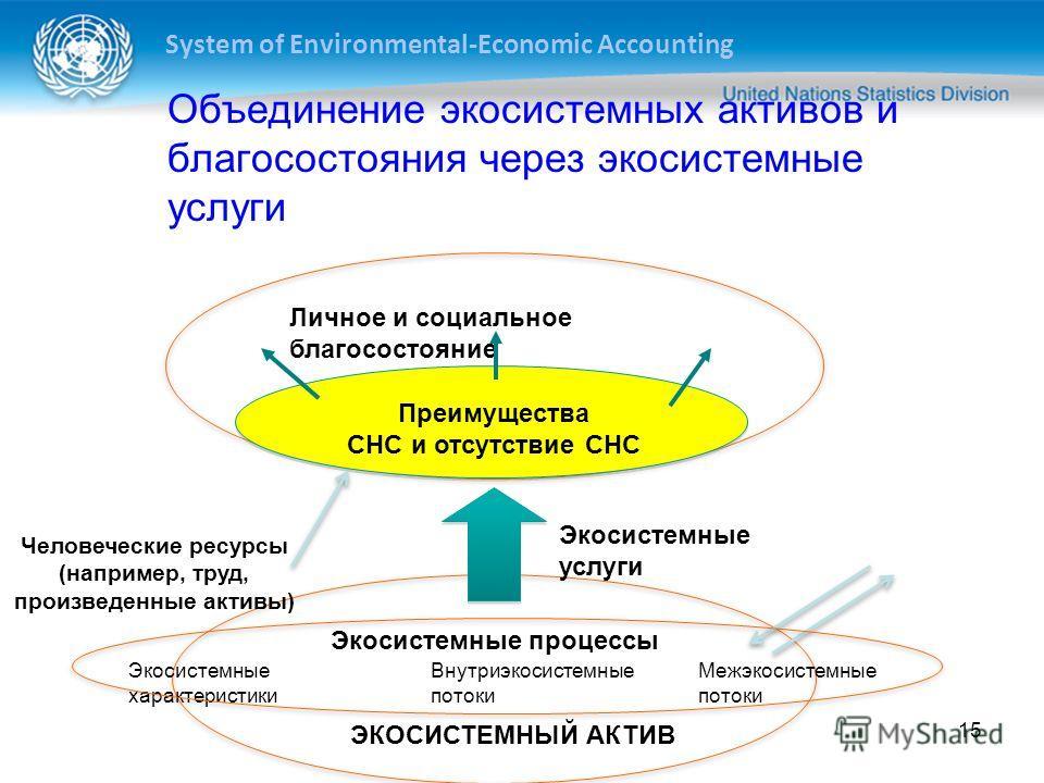 System of Environmental-Economic Accounting 15 Личное и социальное благосостояние Преимущества СНС и отсутствие СНС Экосистемные услуги ЭКОСИСТЕМНЫЙ АКТИВ Экосистемные характеристики Внутриэкосистемные потоки Межэкосистемные потоки Человеческие ресур