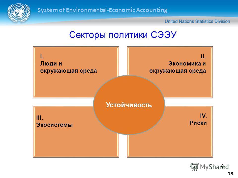 System of Environmental-Economic Accounting 18 Устойчивость I. Люди и окружающая среда II. Экономика и окружающая среда III. Экосистемы IV. Риски Секторы политики СЭЭУ
