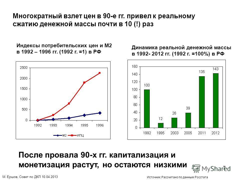 7 Индексы потребительских цен и М2 в 1992 – 1996 гг. (1992 г. =1) в РФ Динамика реальной денежной массы в 1992- 2012 гг. (1992 г. =100%) в РФ Многократный взлет цен в 90-е гг. привел к реальному сжатию денежной массы почти в 10 (!) раз Источник: Расс