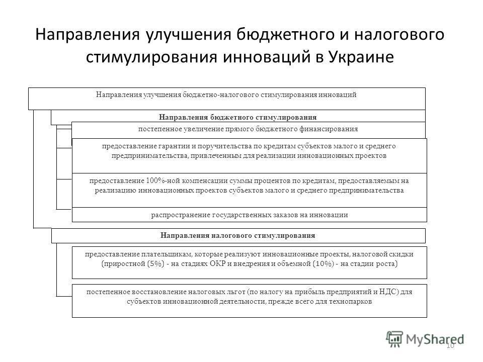 Направления улучшения бюджетного и налогового стимулирования инноваций в Украине Направления улучшения бюджетно-налогового стимулирования инноваций Направления бюджетного стимулирования постепенное увеличение прямого бюджетного финансирования предост