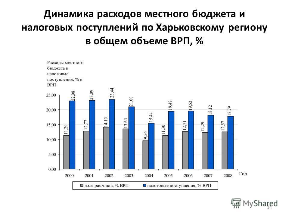Динамика расходов местного бюджета и налоговых поступлений по Харьковскому региону в общем объеме ВРП, % 14