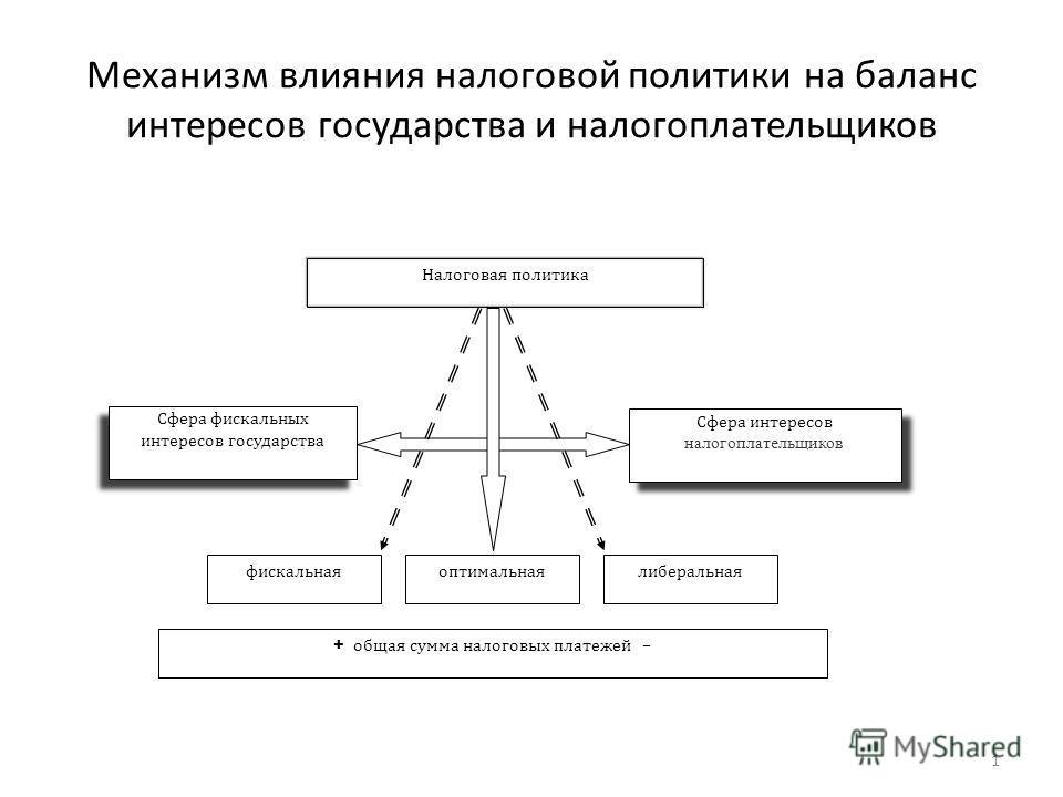 Механизм влияния налоговой политики на баланс интересов государства и налогоплательщиков Налоговая политика Сфера фискальных интересов государства Сфера фискальных интересов государства Сфера интересов налогоплательщиков Сфера интересов налогоплатель