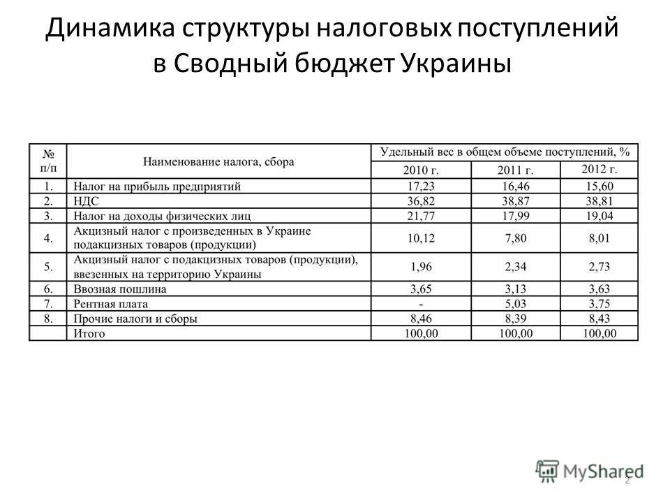 Динамика структуры налоговых поступлений в Сводный бюджет Украины 2