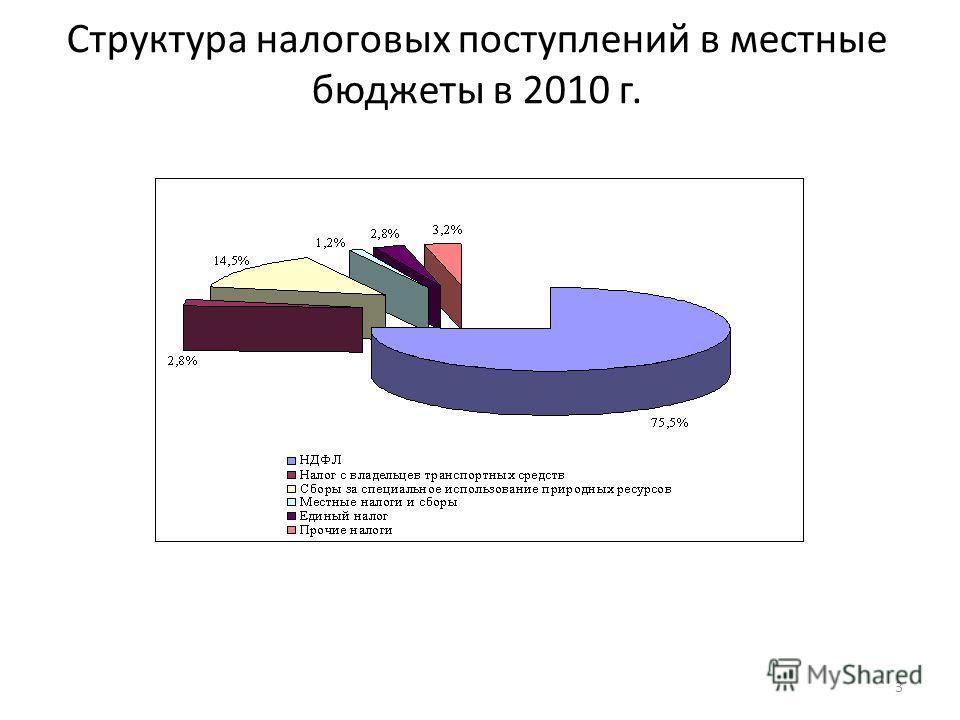Структура налоговых поступлений в местные бюджеты в 2010 г. 3