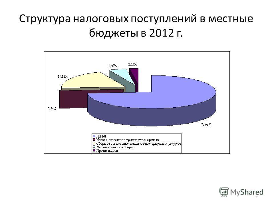 Структура налоговых поступлений в местные бюджеты в 2012 г. 4