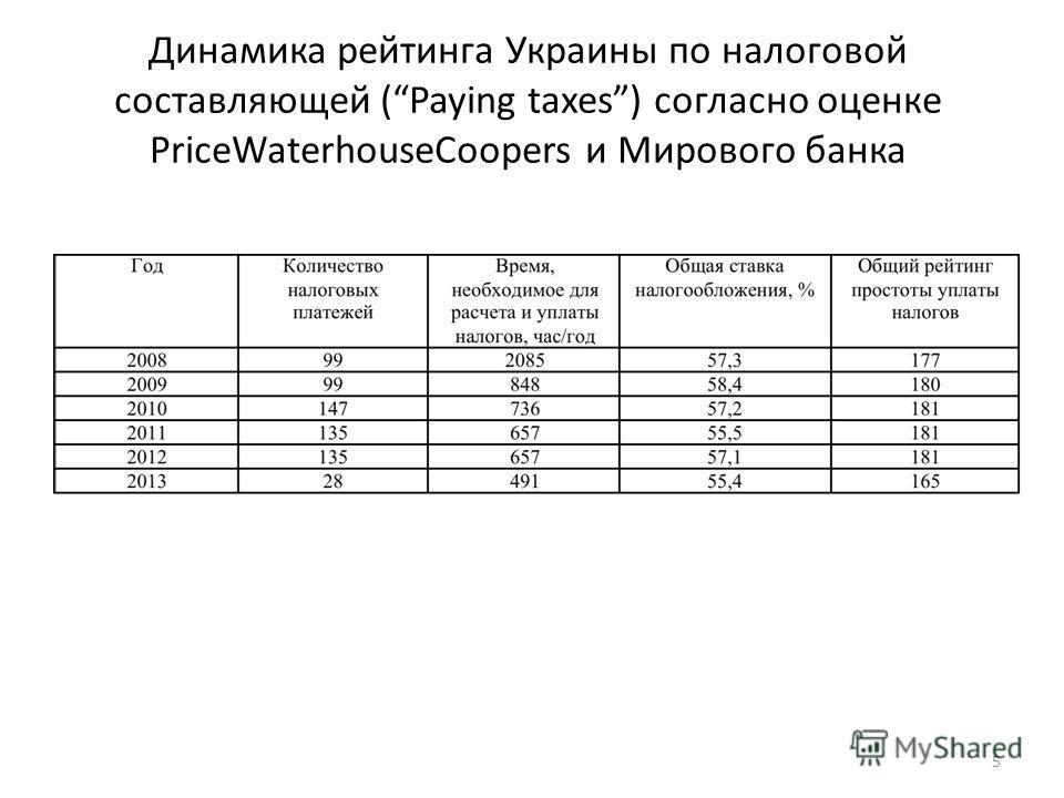 Динамика рейтинга Украины по налоговой составляющей (Paying taxes) согласно оценке PriceWaterhouseCoopers и Мирового банка 5