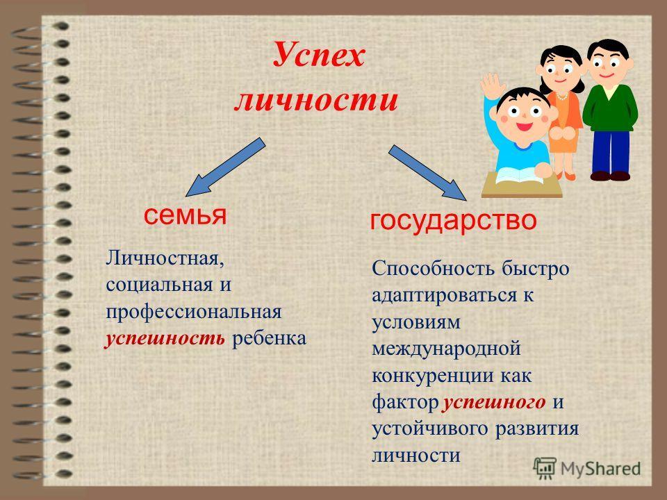 Успех личности семья государство Личностная, социальная и профессиональная успешность ребенка Способность быстро адаптироваться к условиям международной конкуренции как фактор успешного и устойчивого развития личности