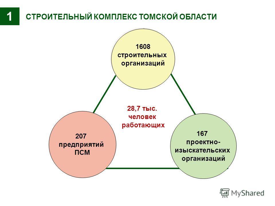 СТРОИТЕЛЬНЫЙ КОМПЛЕКС ТОМСКОЙ ОБЛАСТИ 28,7 тыс. человек работающих 167 проектно- изыскательских организаций 207 предприятий ПСМ 1608 строительных организаций 1
