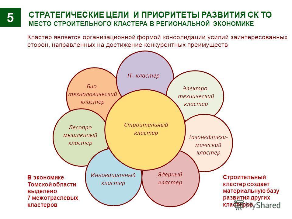 СТРАТЕГИЧЕСКИЕ ЦЕЛИ И ПРИОРИТЕТЫ РАЗВИТИЯ СК ТО МЕСТО СТРОИТЕЛЬНОГО КЛАСТЕРА В РЕГИОНАЛЬНОЙ ЭКОНОМИКЕ Кластер является организационной формой консолидации усилий заинтересованных сторон, направленных на достижение конкурентных преимуществ Био- технол
