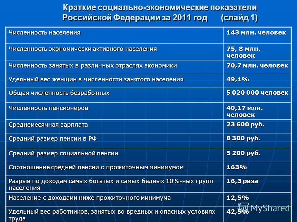 Краткие социально-экономические показатели Российской Федерации за 2011 год (слайд 1) Численность населения 143 млн. человек Численность экономически активного населения 75, 8 млн. человек Численность занятых в различиных отраслях экономики 70,7 млн.
